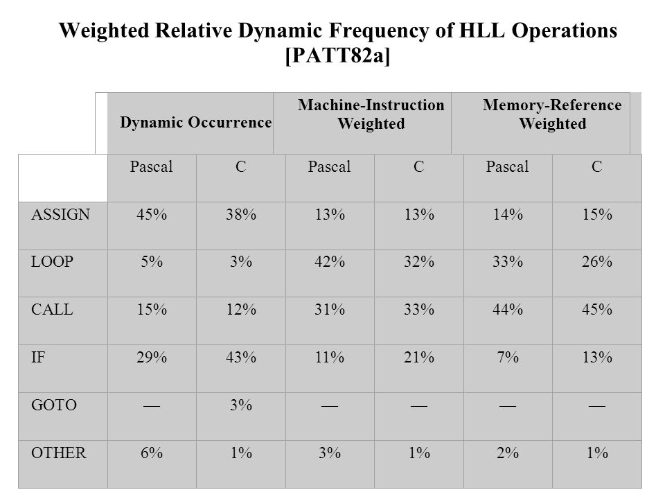 Weighted Relative Dynamic Frequency of HLL Operations [PATT82a]